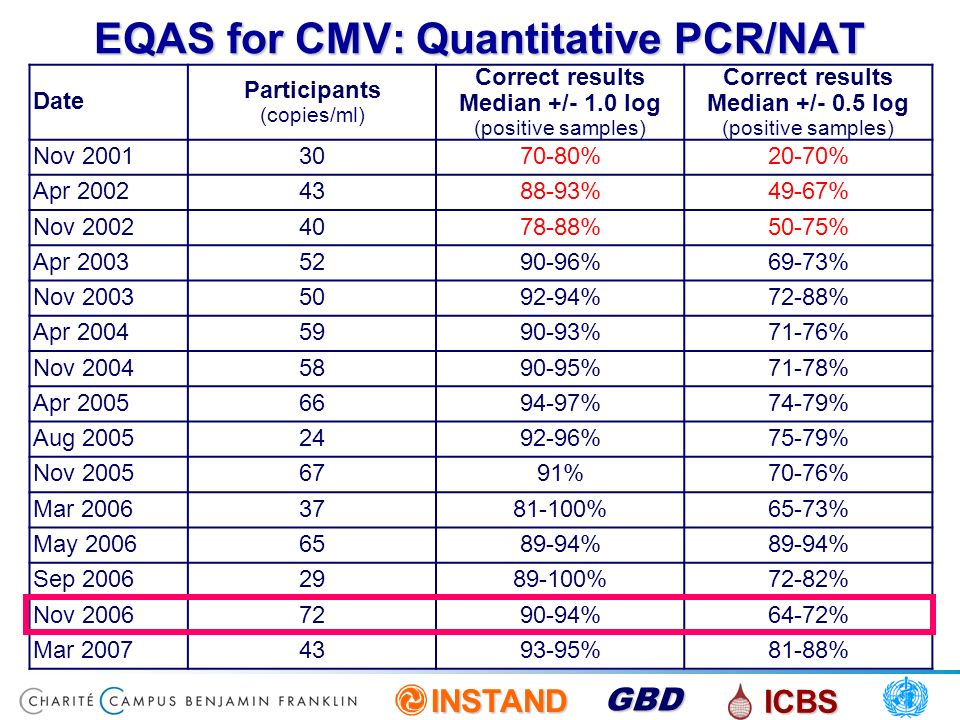 EQAS for CMV: Quantitative PCR/NAT