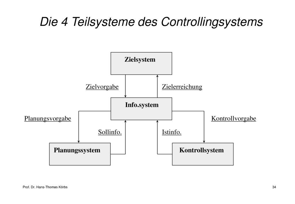Controlling und Kostenmanagement - ppt herunterladen