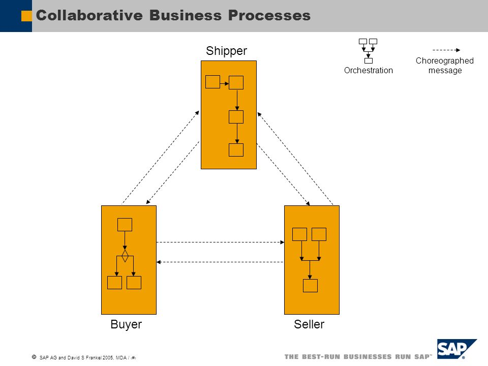 Collaborative Business Processes