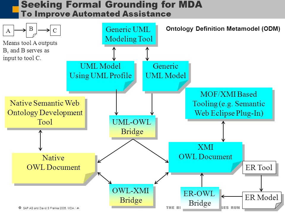 Seeking Formal Grounding for MDA To Improve Automated Assistance
