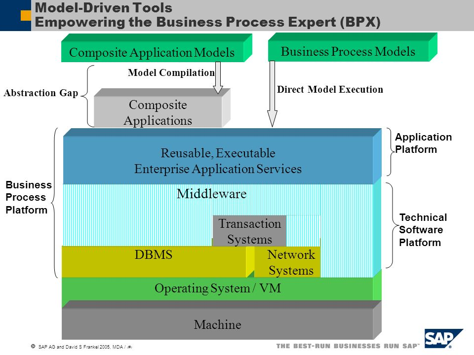 Model-Driven Tools Empowering the Business Process Expert (BPX)
