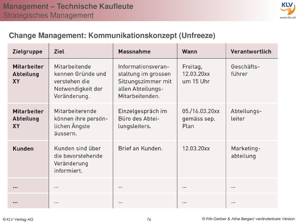 76 change management kommunikationskonzept unfreeze - Kommunikationskonzept Beispiel