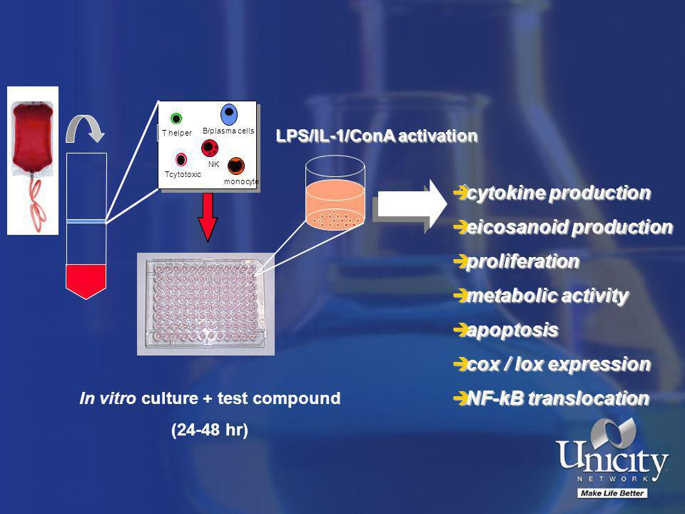 LPS/IL-1/ConA activation In vitro culture + test compound