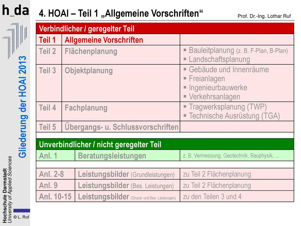 Hoai Prof Dr Ing Lothar Ruf Ppt Herunterladen