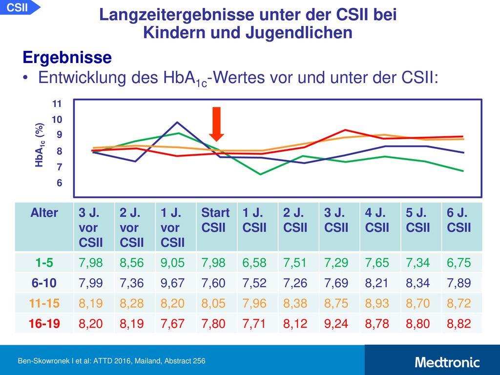 Ausgewählte Kongressbeiträge 2016 zu CSII, CGM, SuP und