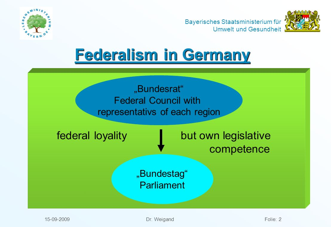 "Federalism in Germany ""Bundesrat"