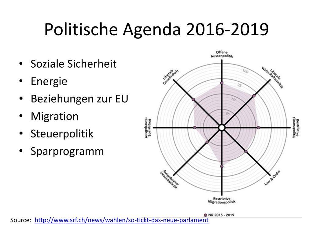 Fein Politische Agenda Vorlage Galerie - Bilder für das Lebenslauf ...