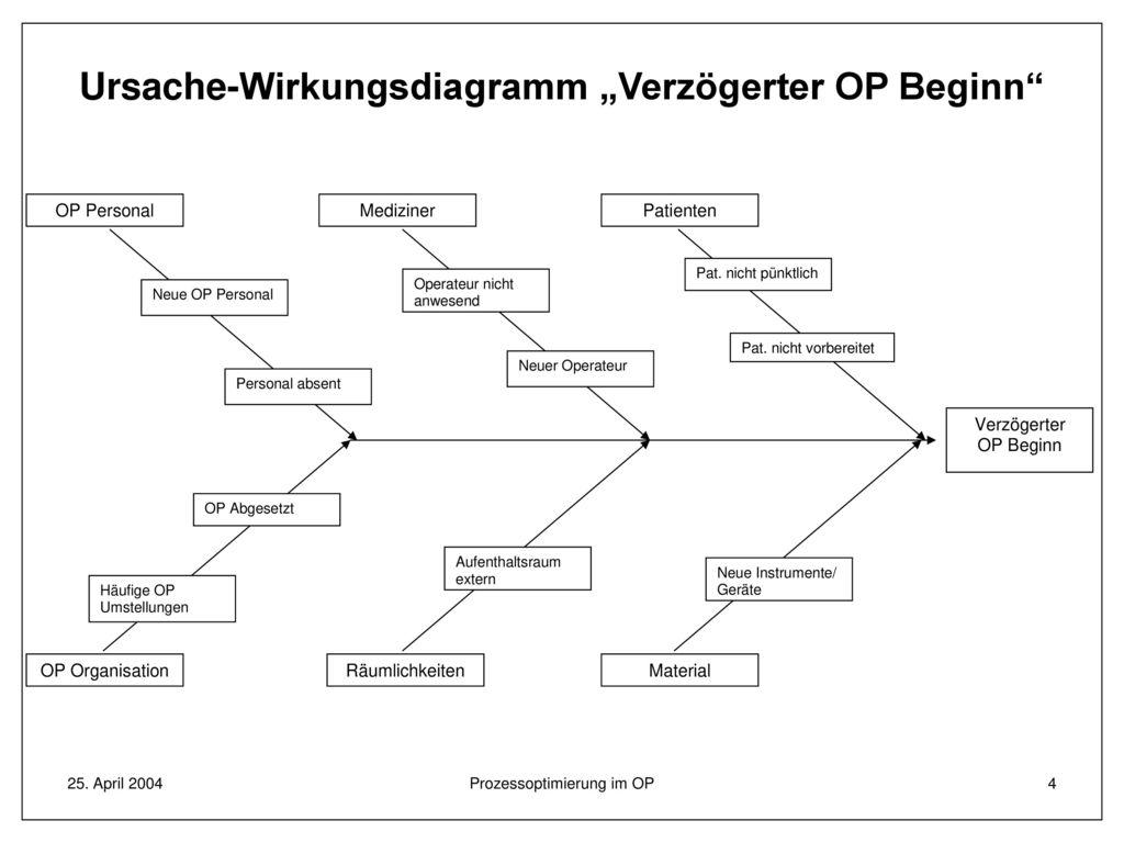 Großzügig Beispiel Ursache Und Wirkung Diagramm Bilder - Schaltplan ...