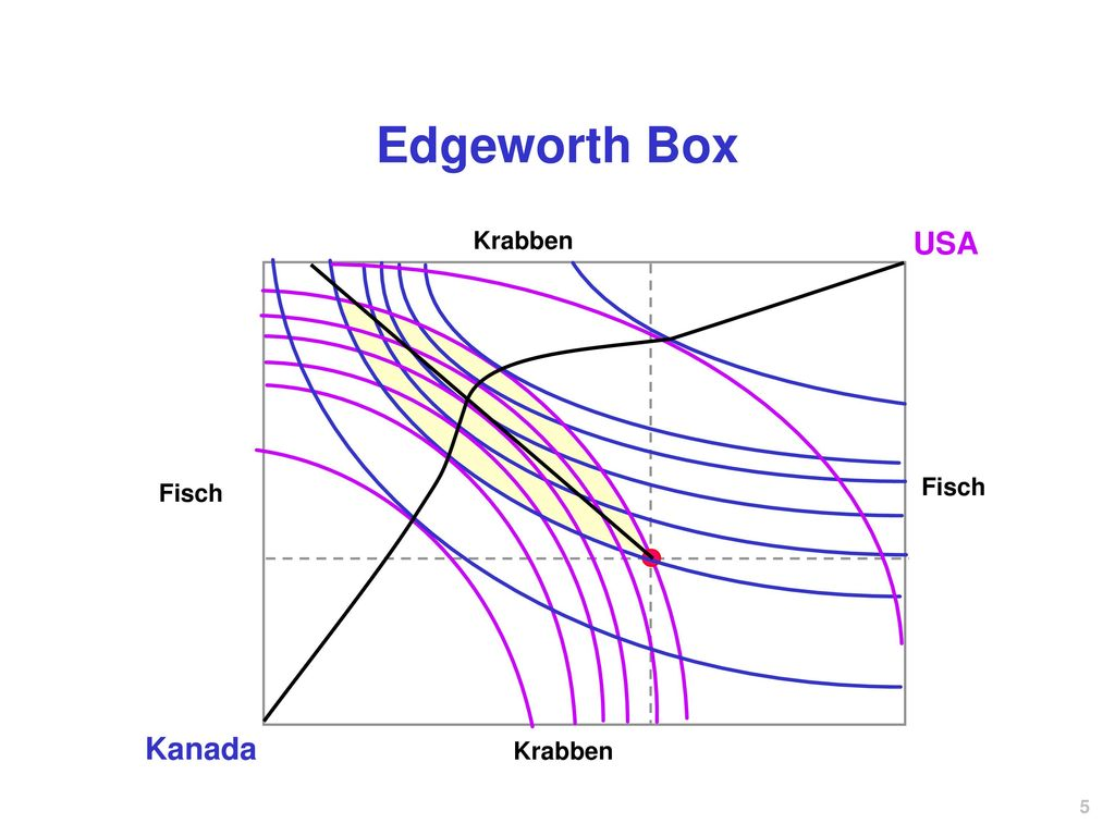 Edgeworth Box Krabben USA Fisch Fisch Kanada Krabben