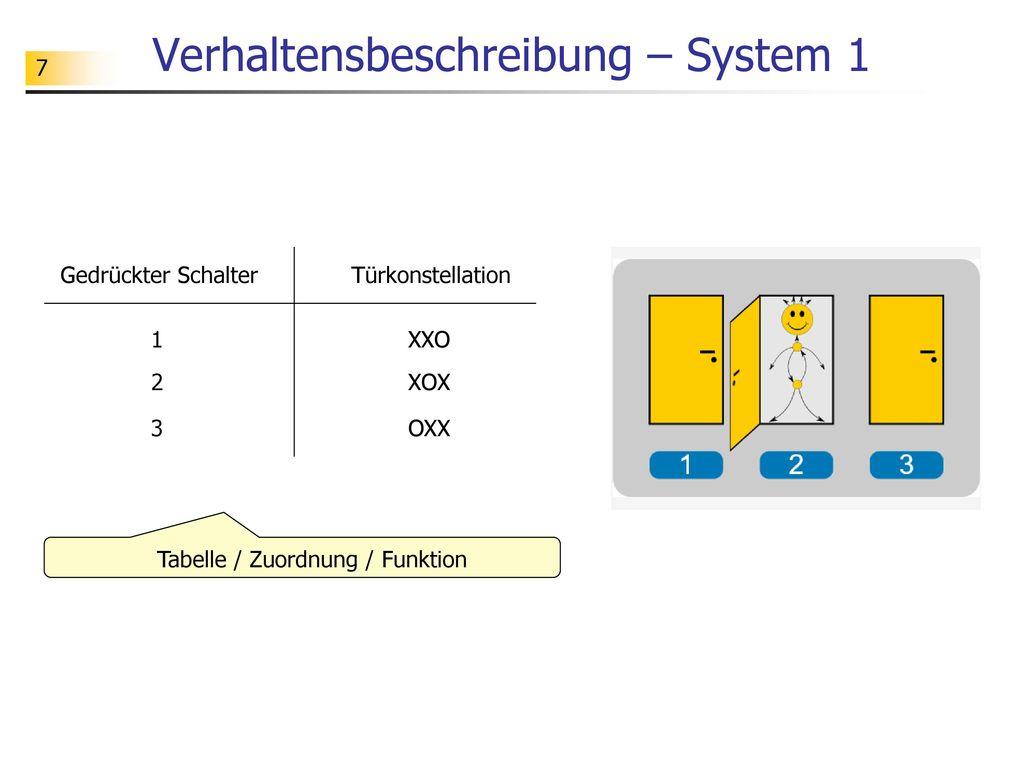 Zustandsorientierte Modellierung - ppt herunterladen