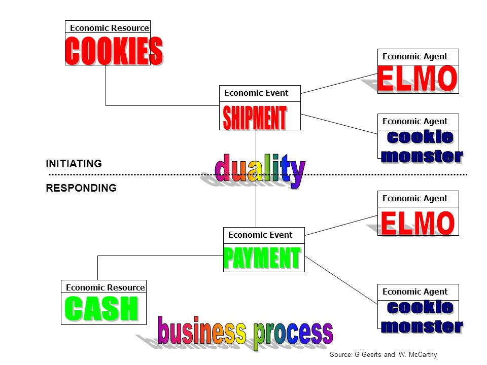 COOKIES ELMO SHIPMENT duality ELMO business process CASH cookie