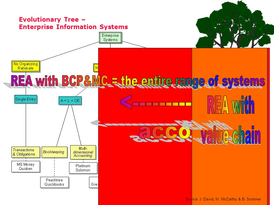 Evolutionary Tree – Enterprise Information Systems