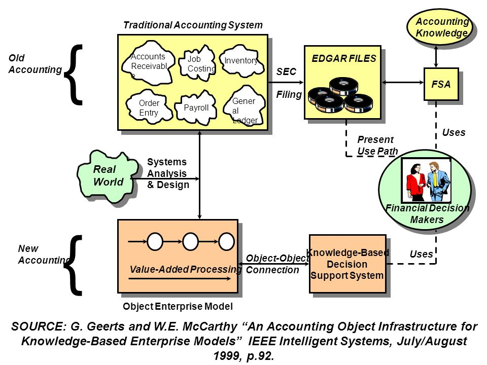 Accounting Knowledge. Traditional Accounting System. { Old. Accounting. Accounts. Receivable.