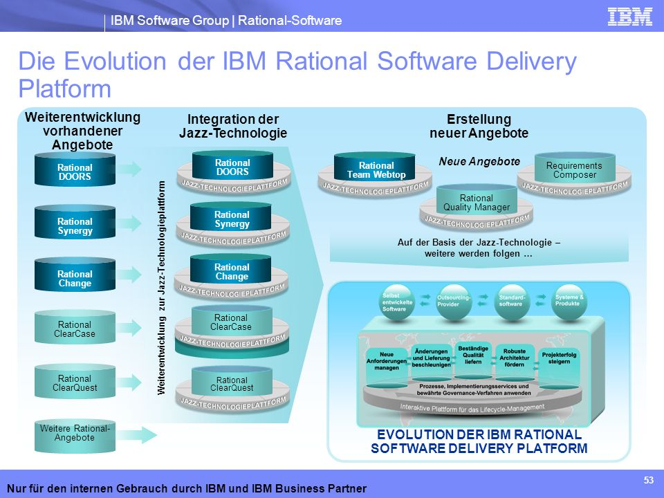 Die Evolution der IBM Rational Software Delivery Platform