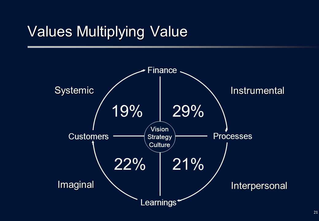 Values Multiplying Value