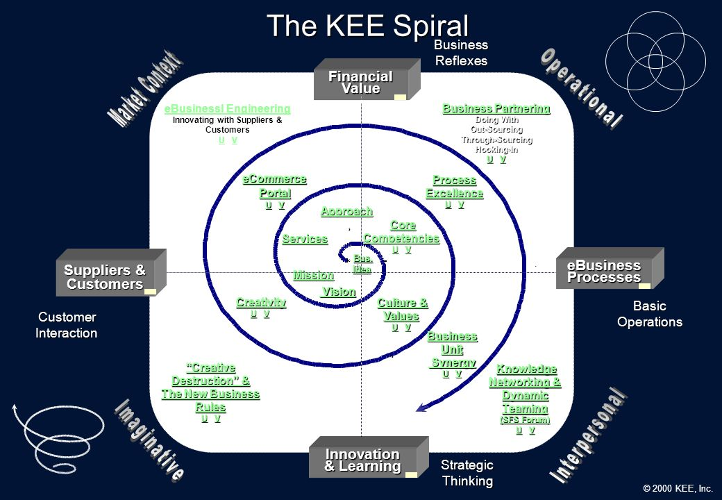 The KEE Spiral Market Context Operational Financial Value