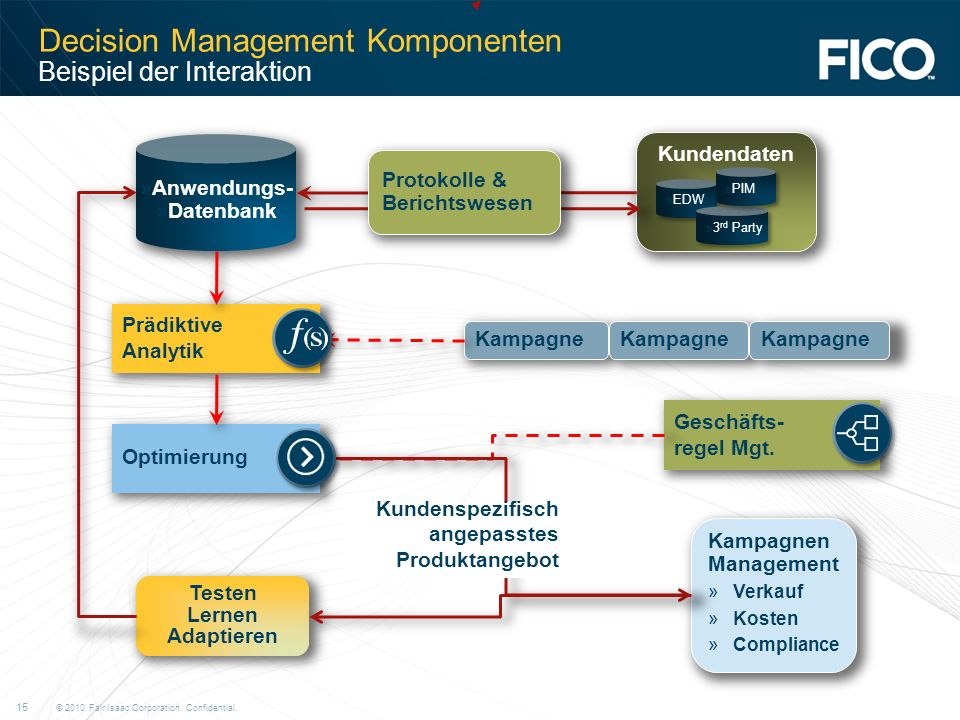 Decision Management Komponenten Beispiel der Interaktion
