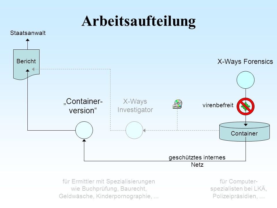 "Arbeitsaufteilung ""Container- version X-Ways Forensics"