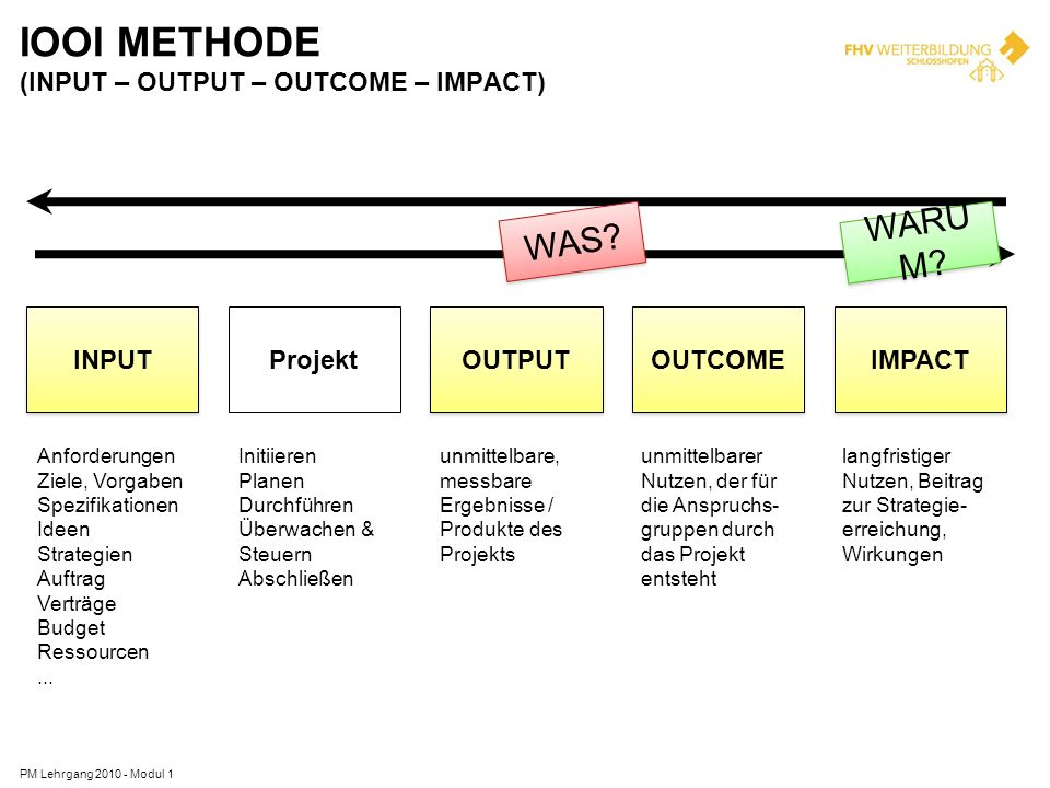 IOOI METHODE (INPUT – OUTPUT – OUTCOME – IMPACT)
