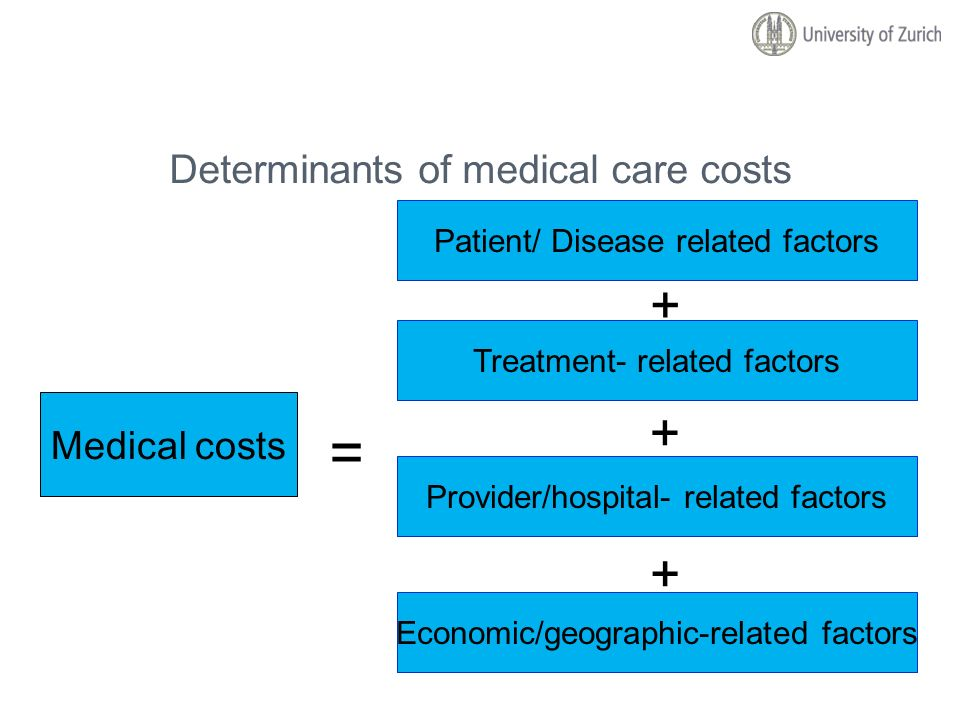 Determinants of medical care costs
