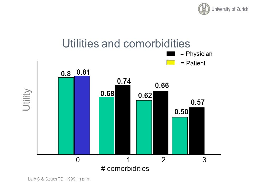 Utilities and comorbidities