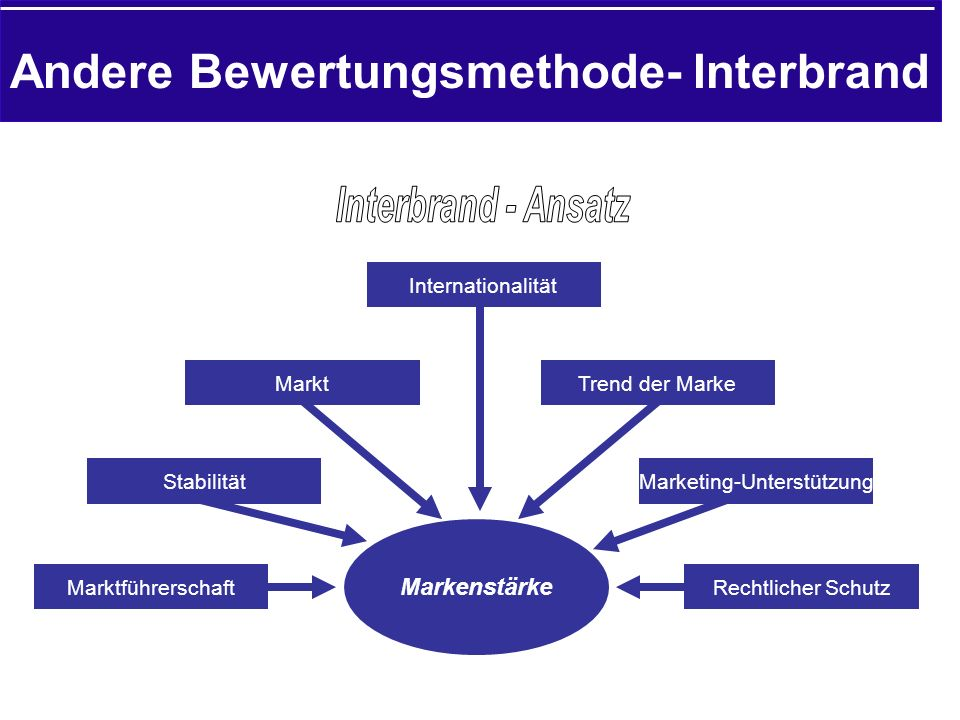 Andere Bewertungsmethode- Interbrand