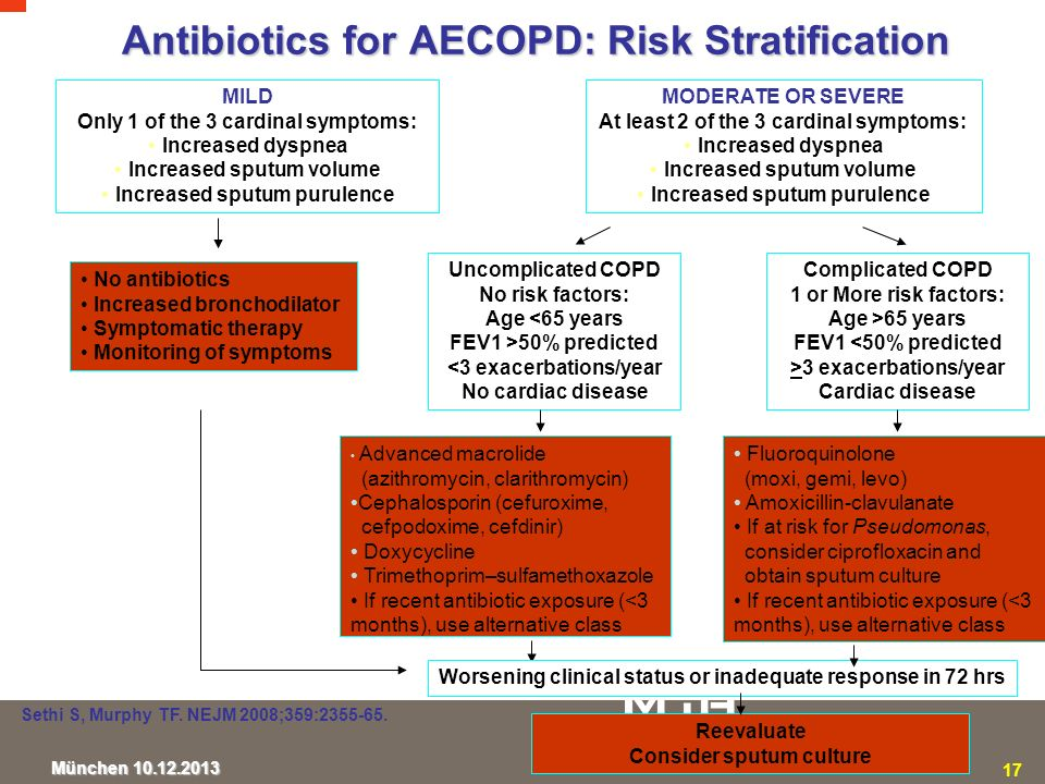 Antibiotics for AECOPD: Risk Stratification
