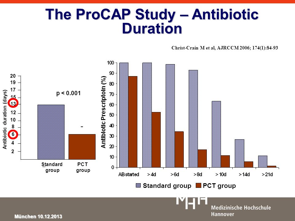 The ProCAP Study – Antibiotic Duration