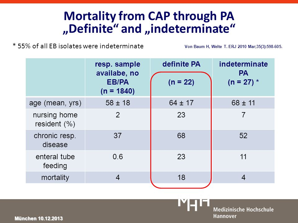 "Mortality from CAP through PA ""Definite and ""indeterminate"
