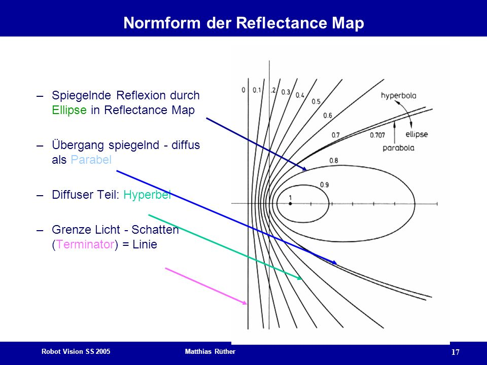 Normform der Reflectance Map