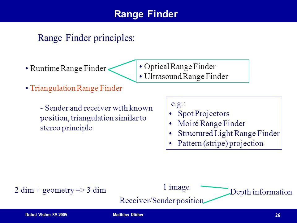 Range Finder principles: