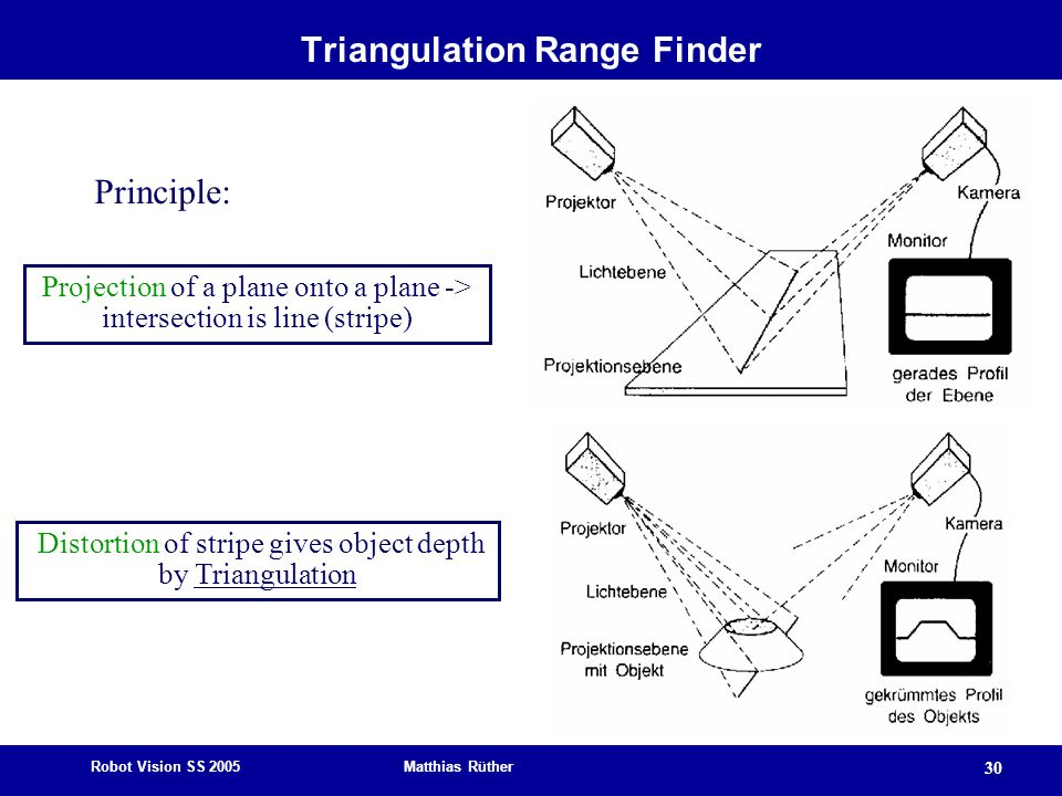 Triangulation Range Finder