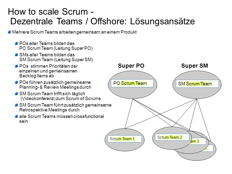 How to scale Scrum - Dezentrale Teams / Offshore: Lösungsansätze