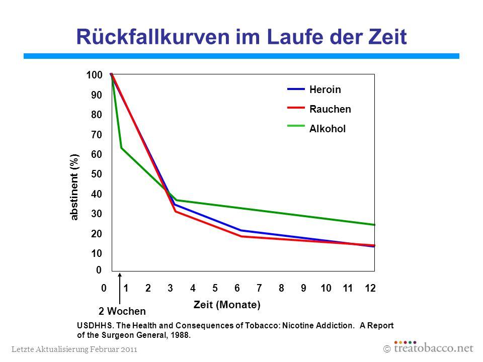 Rückfall rauchen statistik