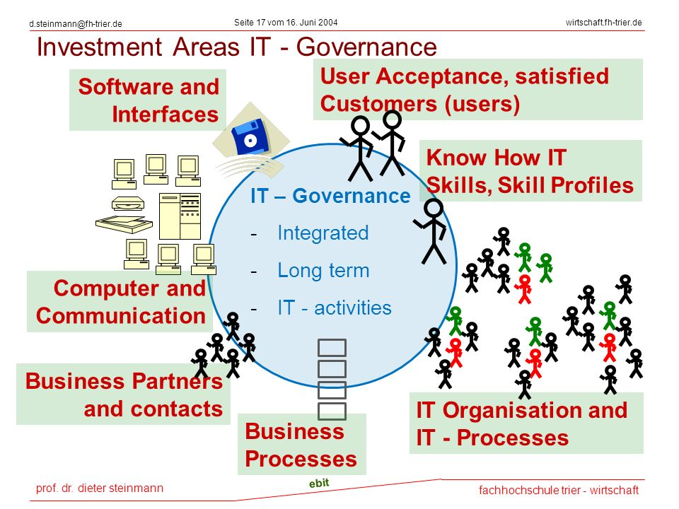 Investment Areas IT - Governance