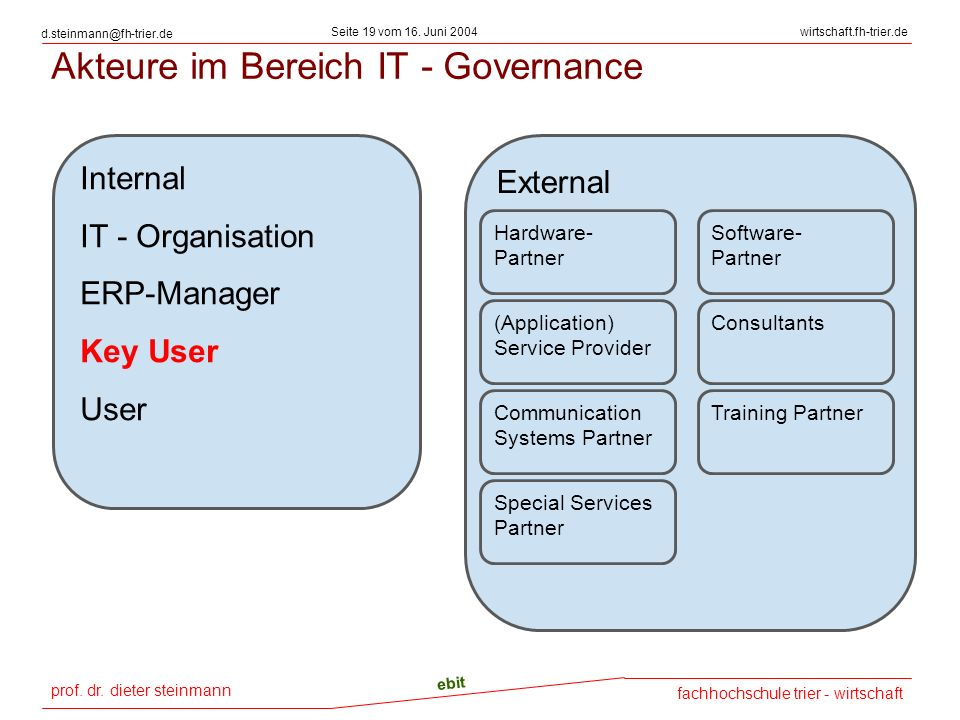 Akteure im Bereich IT - Governance