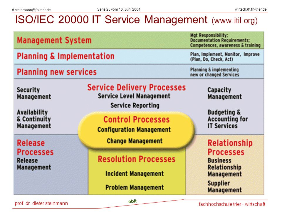 ISO/IEC 20000 IT Service Management (www.itil.org)