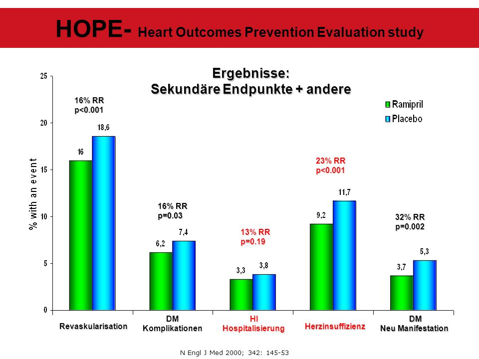 HOPE- Heart Outcomes Prevention Evaluation study