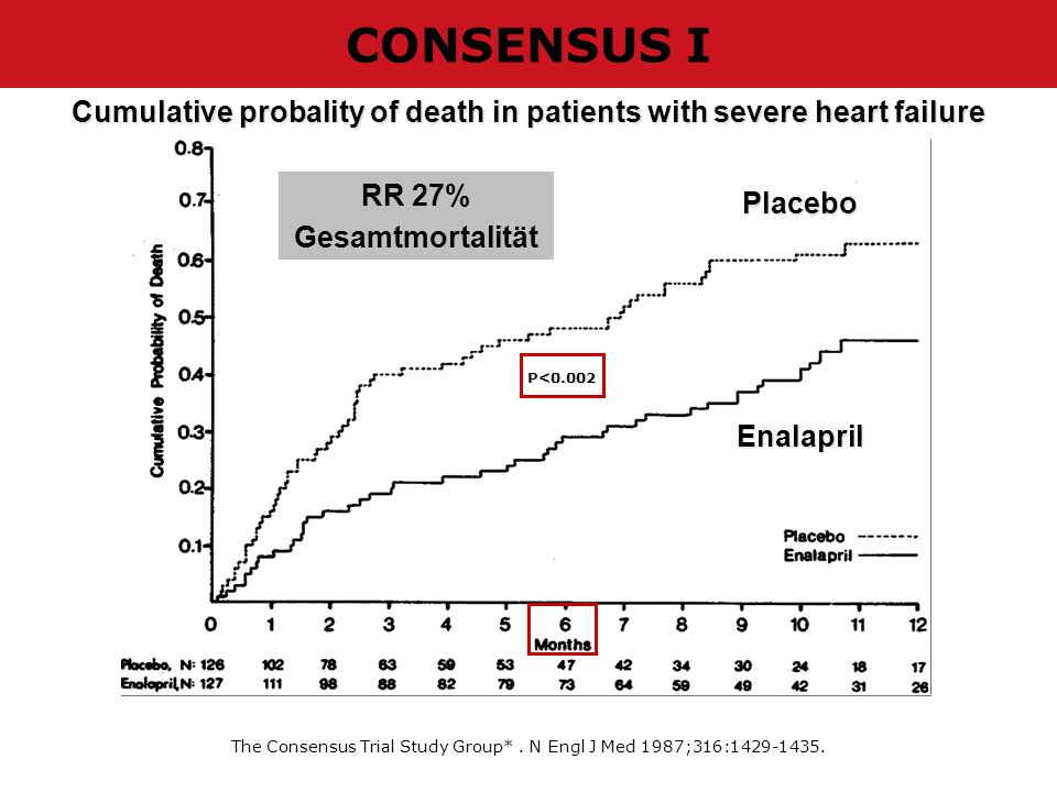 Cumulative probality of death in patients with severe heart failure