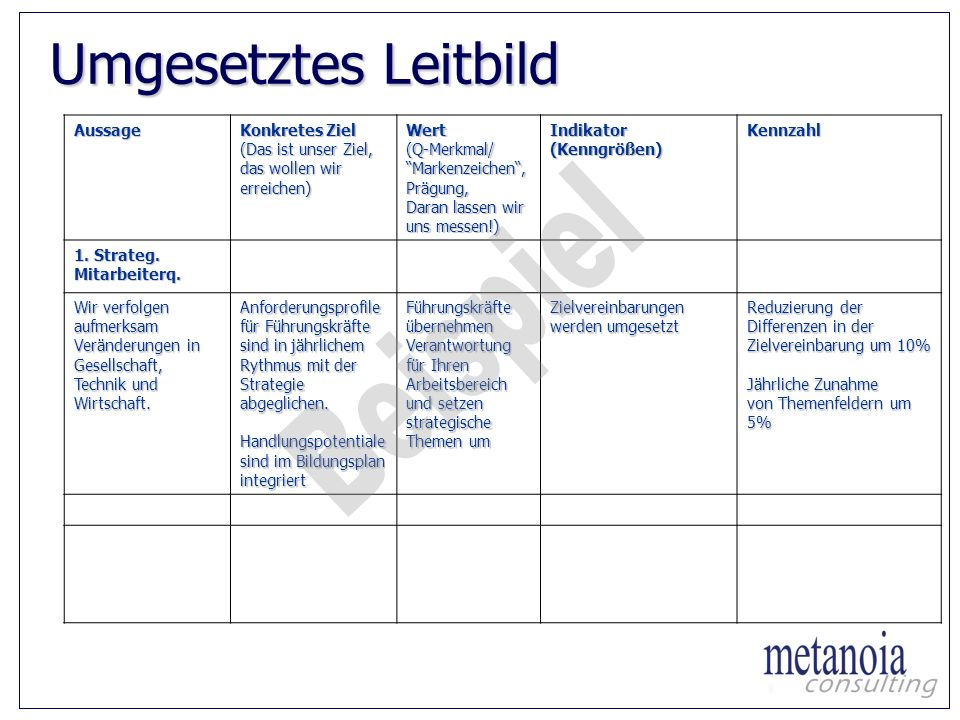 umgesetztes leitbild beispiel aussage konkretes ziel - Unternehmensleitbild Beispiele