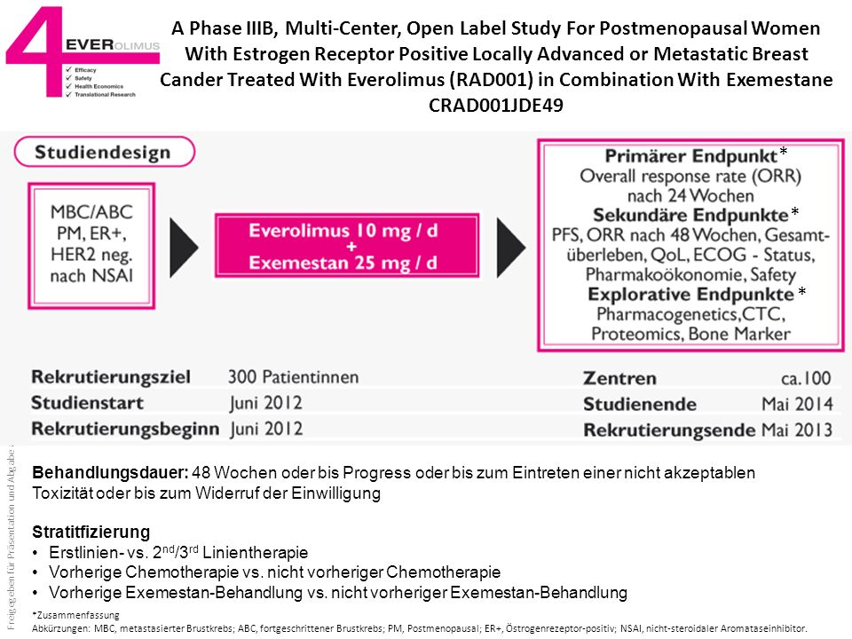 A Phase IIIB, Multi-Center, Open Label Study For Postmenopausal Women With Estrogen Receptor Positive Locally Advanced or Metastatic Breast Cander Treated With Everolimus (RAD001) in Combination With Exemestane