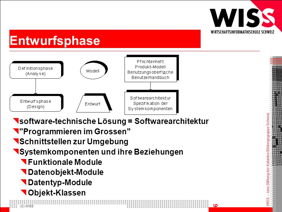 Entwurfsphase software‑technische Lösung = Softwarearchitektur