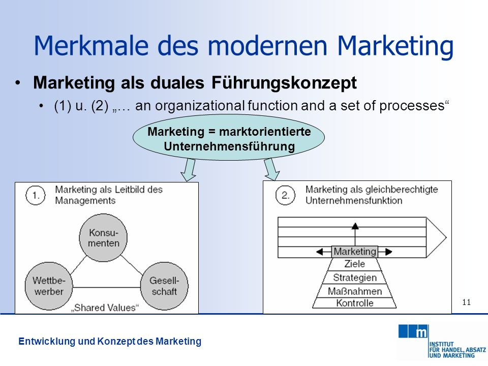 Merkmale des modernen Marketing