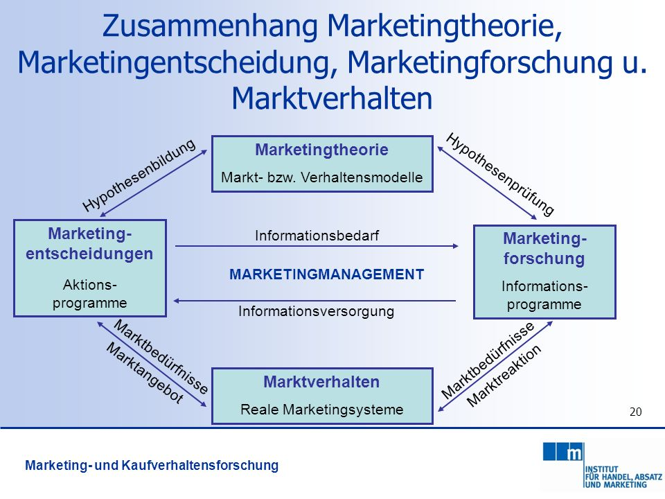 Marketing- entscheidungen