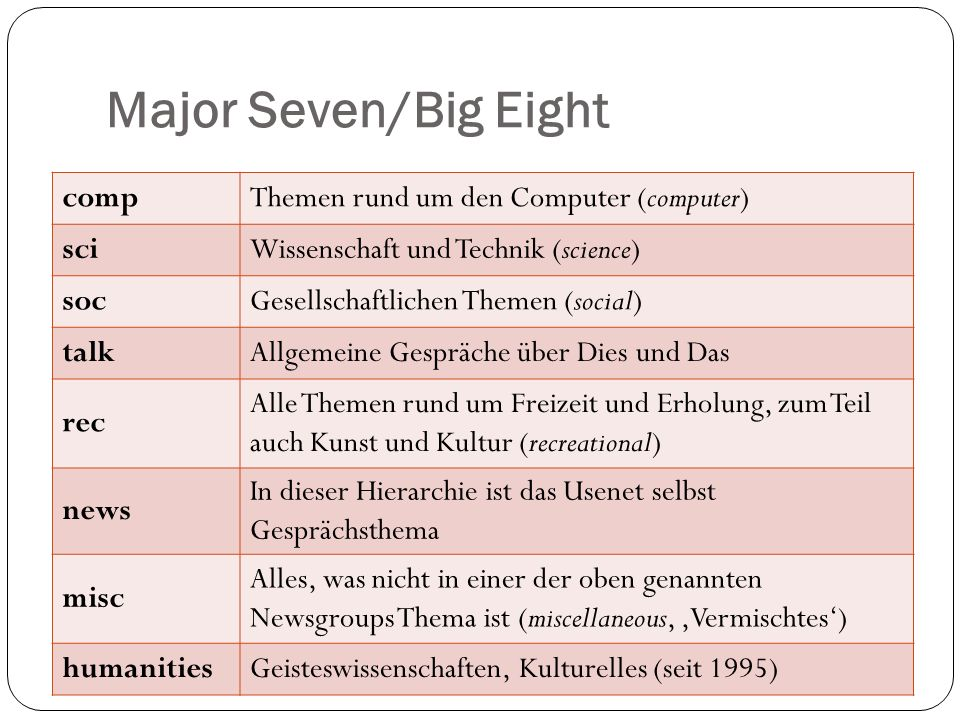 Major Seven/Big Eight comp Themen rund um den Computer (computer) sci