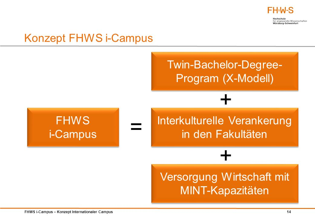 + = + Konzept FHWS i-Campus Twin-Bachelor-Degree-Program (X-Modell)