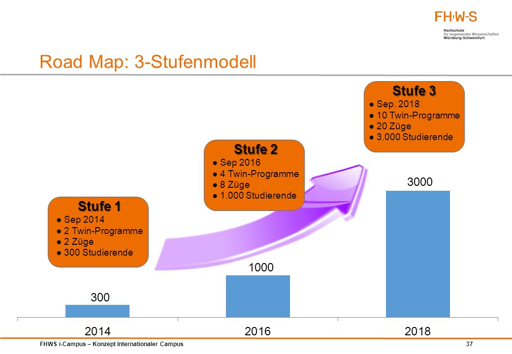 Road Map: 3-Stufenmodell