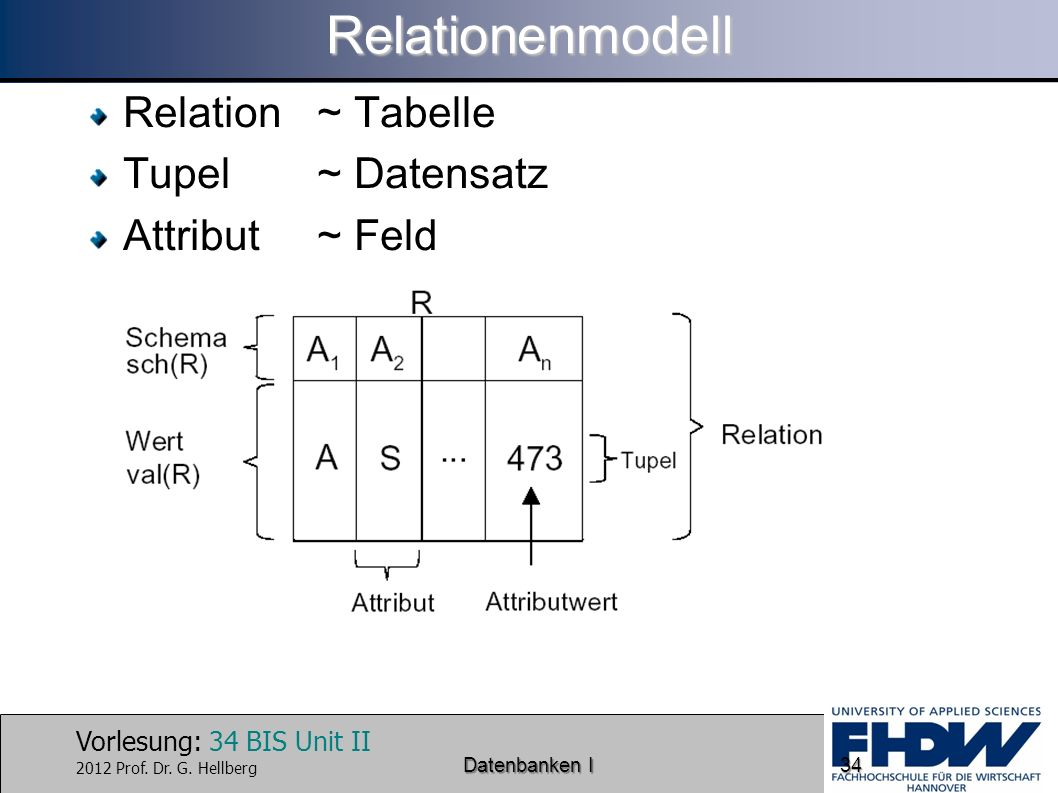 Relationenmodell Relation ~ Tabelle Tupel ~ Datensatz Attribut ~ Feld