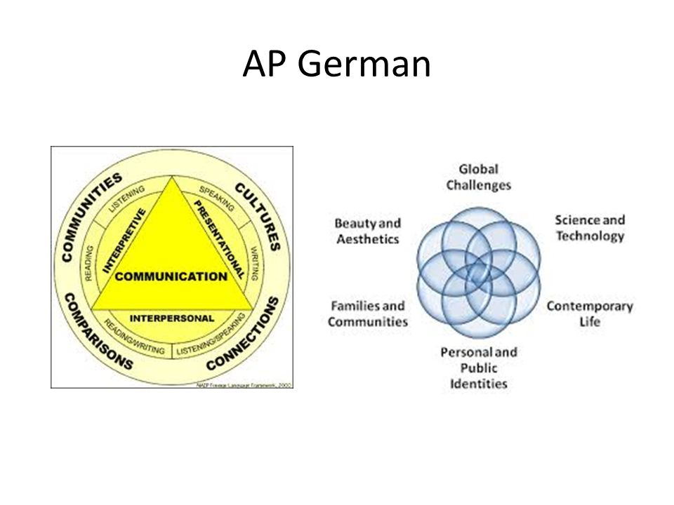 AP German AP German Language and Culture Exam Student Workbook