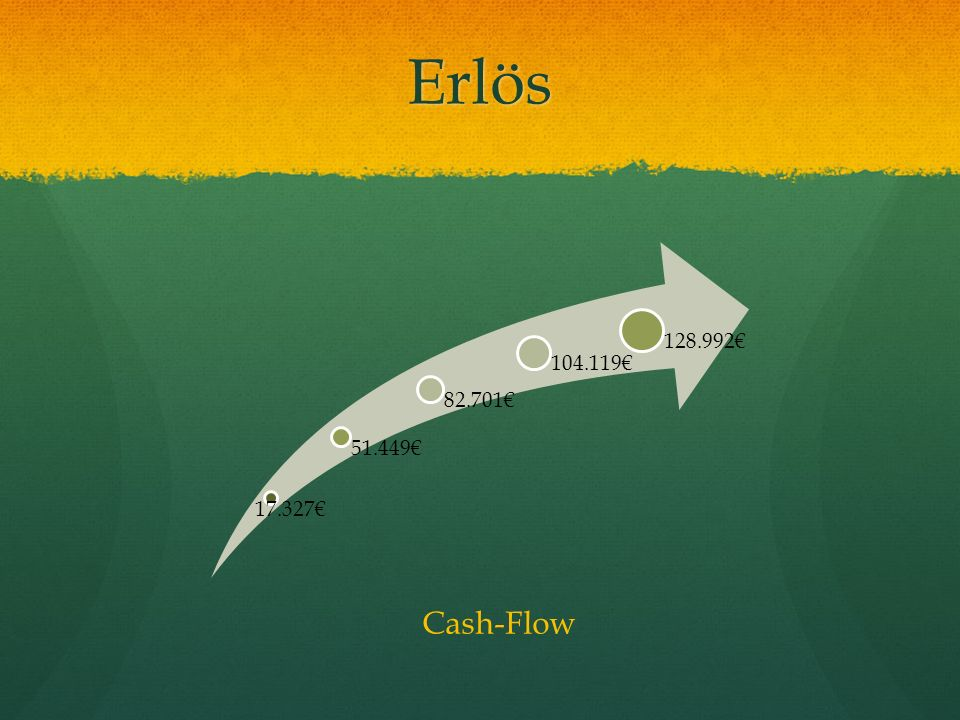 Erlös 17.327€ 51.449€ 82.701€ 104.119€ 128.992€ Cash-Flow